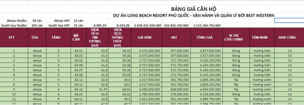 bảng giá căn hộ long beach resort phú quốc